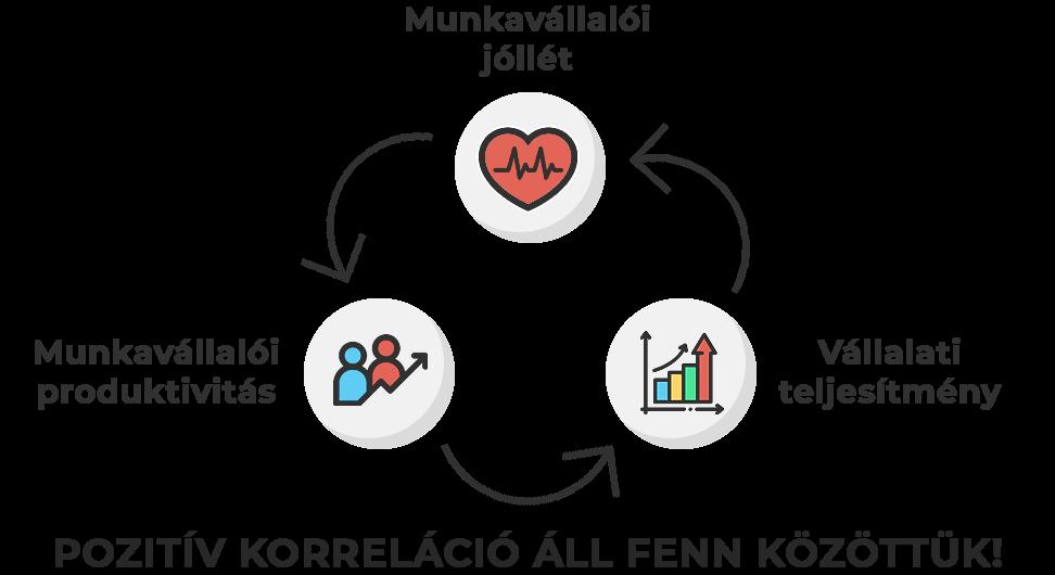 Pozitív korreláció áll fenn a munkavállalói jóllét és produktivitás és a vállalati teljesítmény hármasa között